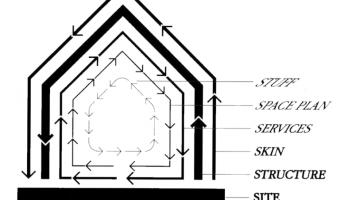 seis capas de un edificio - Brand 1994